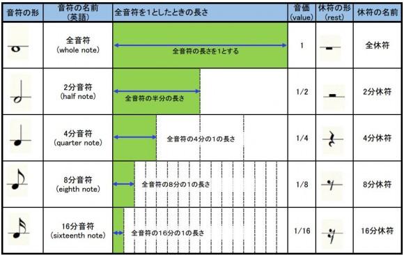 5つの音符の表