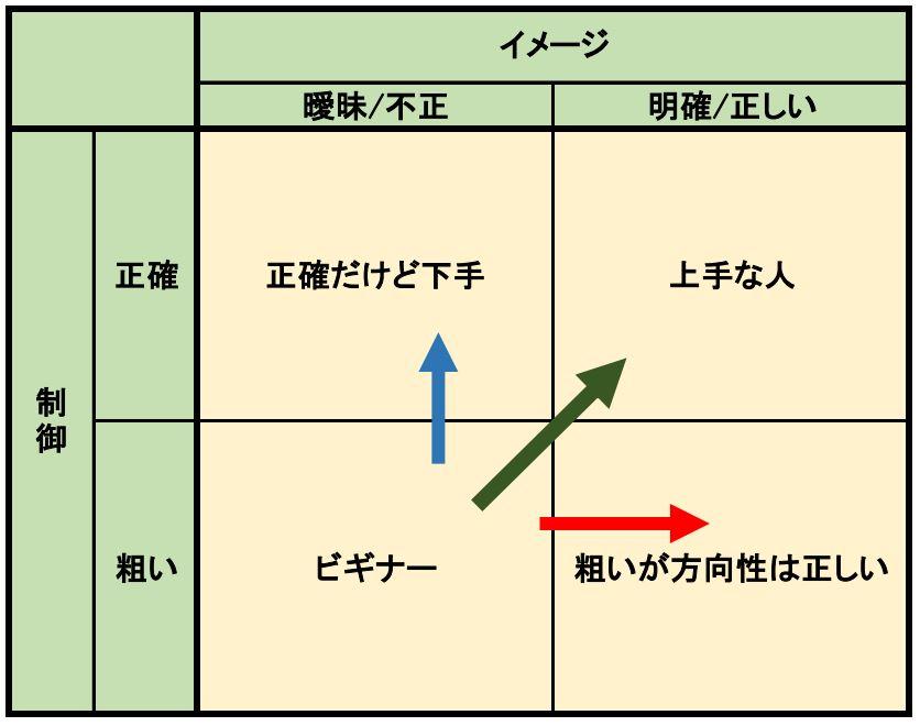 イメージの正しさと制御の正確さの関係をマトリクスで表した図