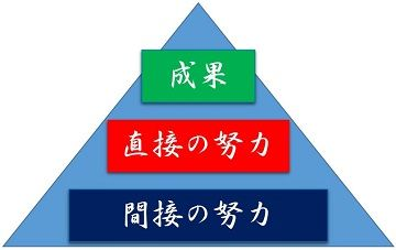 間接の努力、直接の努力、成果の関係