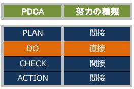PDCAフレームワークに直接の努力、間接の努力を当てはめた表