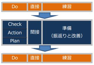 PDCAを練習とその準備という活動に置き換えて整理した表