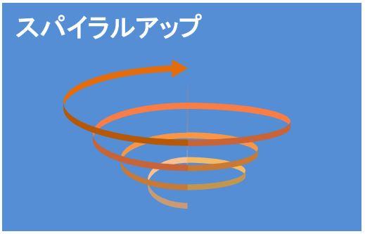スパイラルアップの概念図
