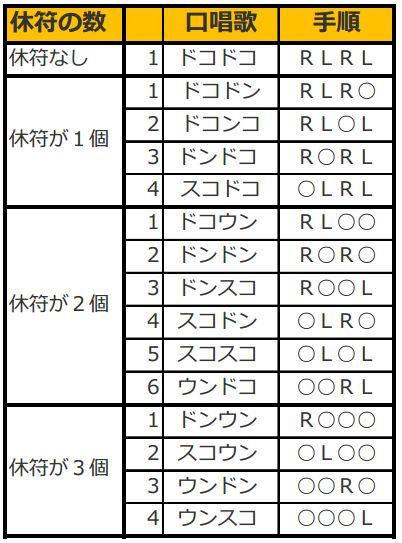 和太鼓で最初に覚えるべき15個の手順
