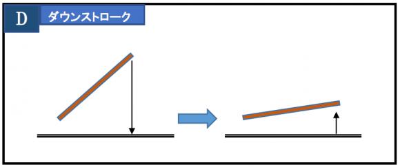 打楽器の4つのストロークのうち、ダウンストロークのイメージ図