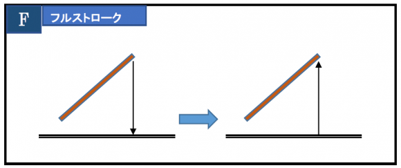 打楽器の4つのストロークのうち、フルストロークのイメージ図
