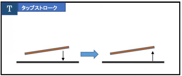 打楽器の4つのストロークのうち、タップストロークのイメージ図