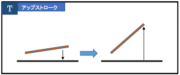 打楽器の4つのストロークのうち、アップストロークのイメージ図