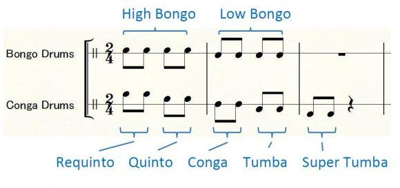 ボンゴとコンガの音の種類